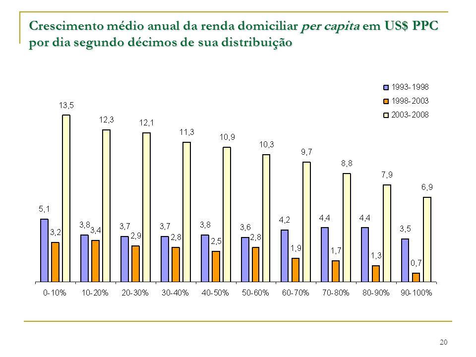 Crescimento médio anual da renda domiciliar per capita em US$ PPC por dia segundo décimos de sua distribuição 20