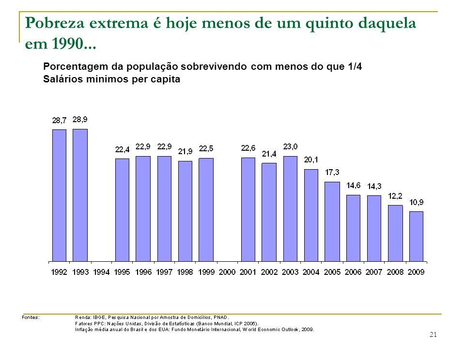 Pobreza extrema é hoje menos de um quinto daquela em 1990... Porcentagem da população sobrevivendo com menos do que 1/4 Salários minimos per capita 21