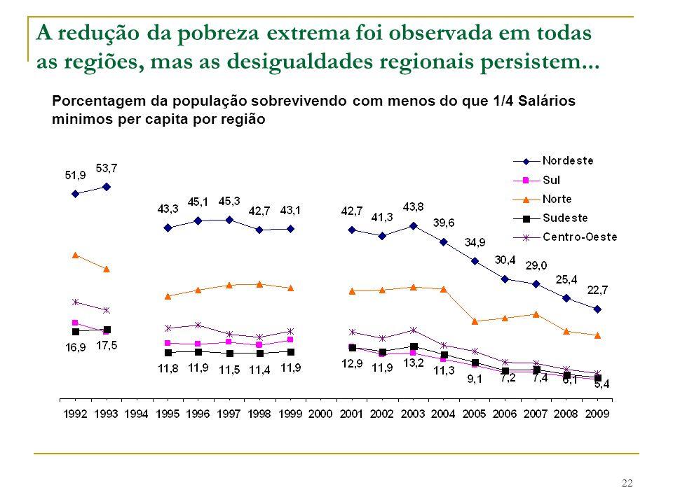 A redução da pobreza extrema foi observada em todas as regiões, mas as desigualdades regionais persistem... Porcentagem da população sobrevivendo com