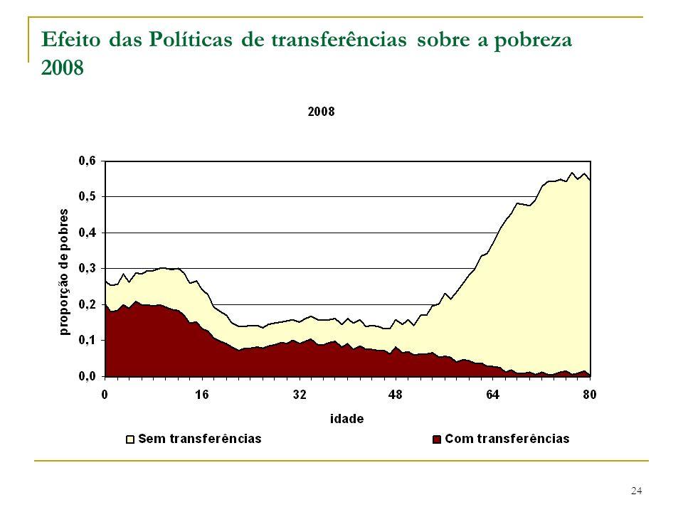 Efeito das Políticas de transferências sobre a pobreza 2008 24