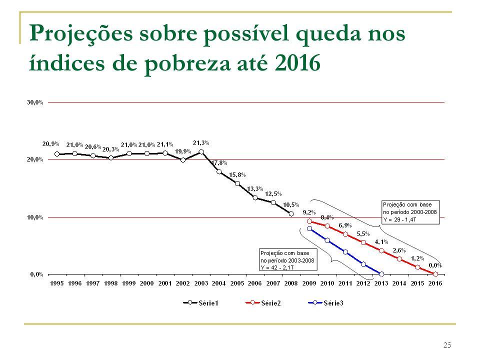 Projeções sobre possível queda nos índices de pobreza até 2016 25
