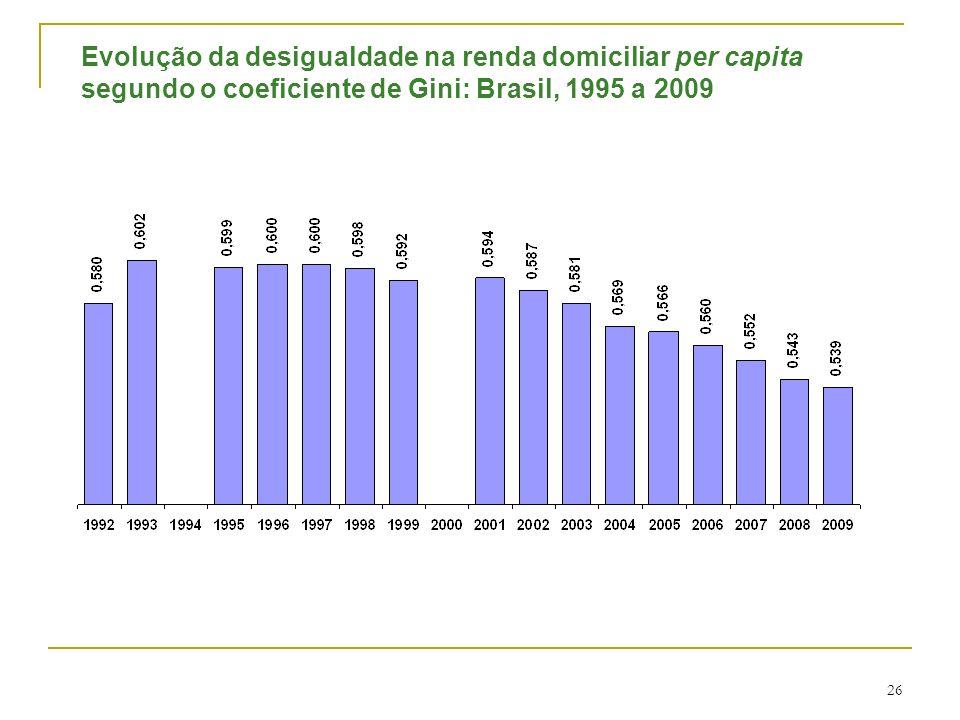 Evolução da desigualdade na renda domiciliar per capita segundo o coeficiente de Gini: Brasil, 1995 a 2009 26