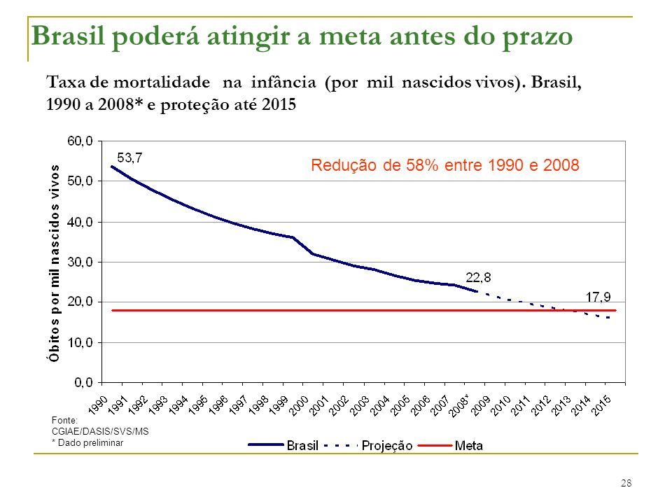 Fonte: CGIAE/DASIS/SVS/MS * Dado preliminar Taxa de mortalidade na infância (por mil nascidos vivos). Brasil, 1990 a 2008* e proteção até 2015 Brasil