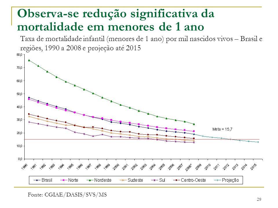 Observa-se redução significativa da mortalidade em menores de 1 ano Taxa de mortalidade infantil (menores de 1 ano) por mil nascidos vivos – Brasil e