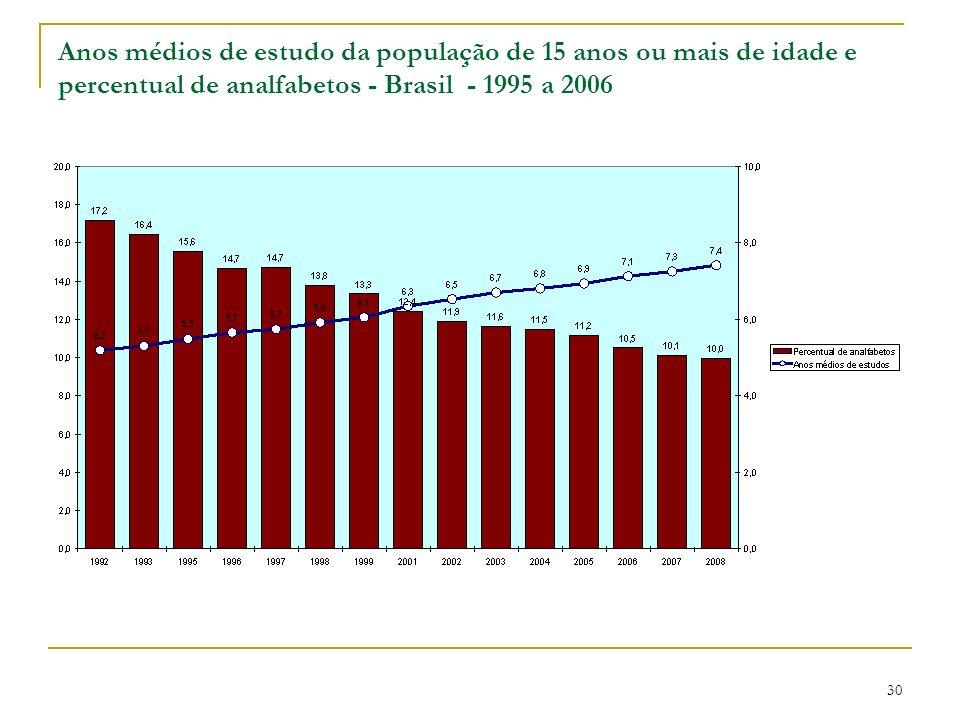 Anos médios de estudo da população de 15 anos ou mais de idade e percentual de analfabetos - Brasil - 1995 a 2006 30