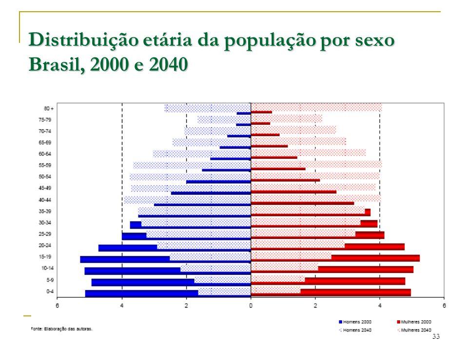 Distribuição etária da população por sexo Brasil, 2000 e 2040 33