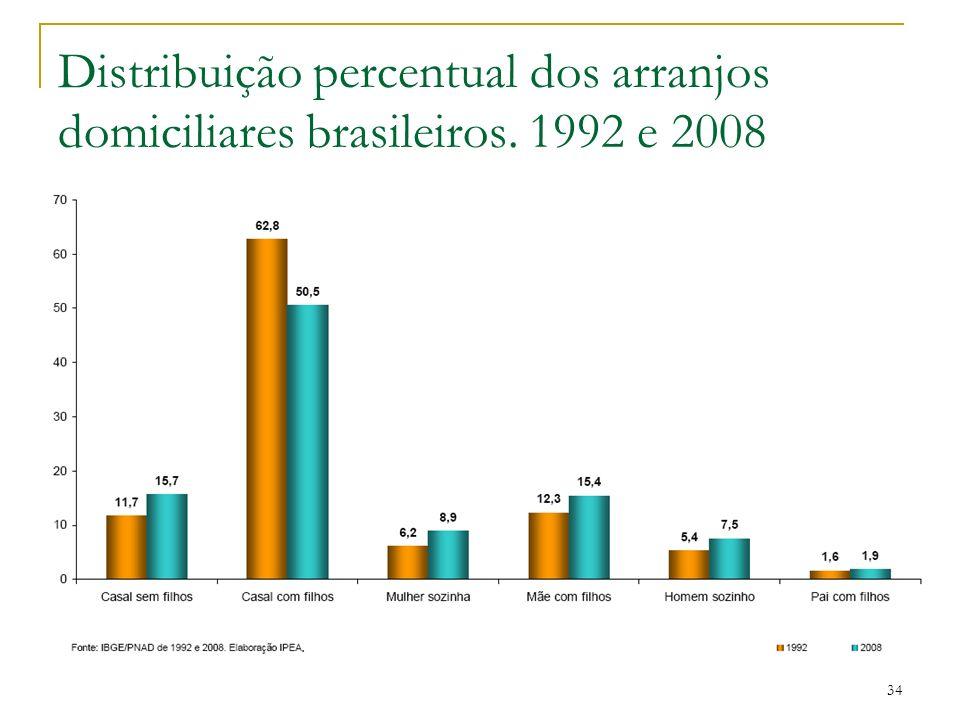 Distribuição percentual dos arranjos domiciliares brasileiros. 1992 e 2008 34