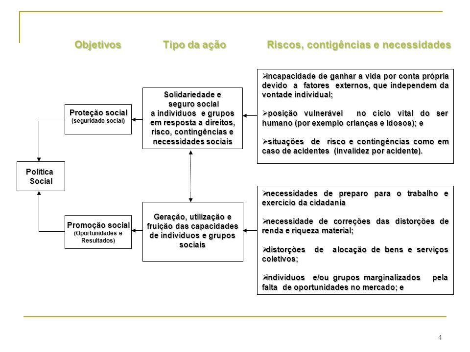 PolíticaSocial Promoção social ( Oportunidades e Resultados) Proteção social (seguridade social) Solidariedade e seguro social seguro social a indivíd