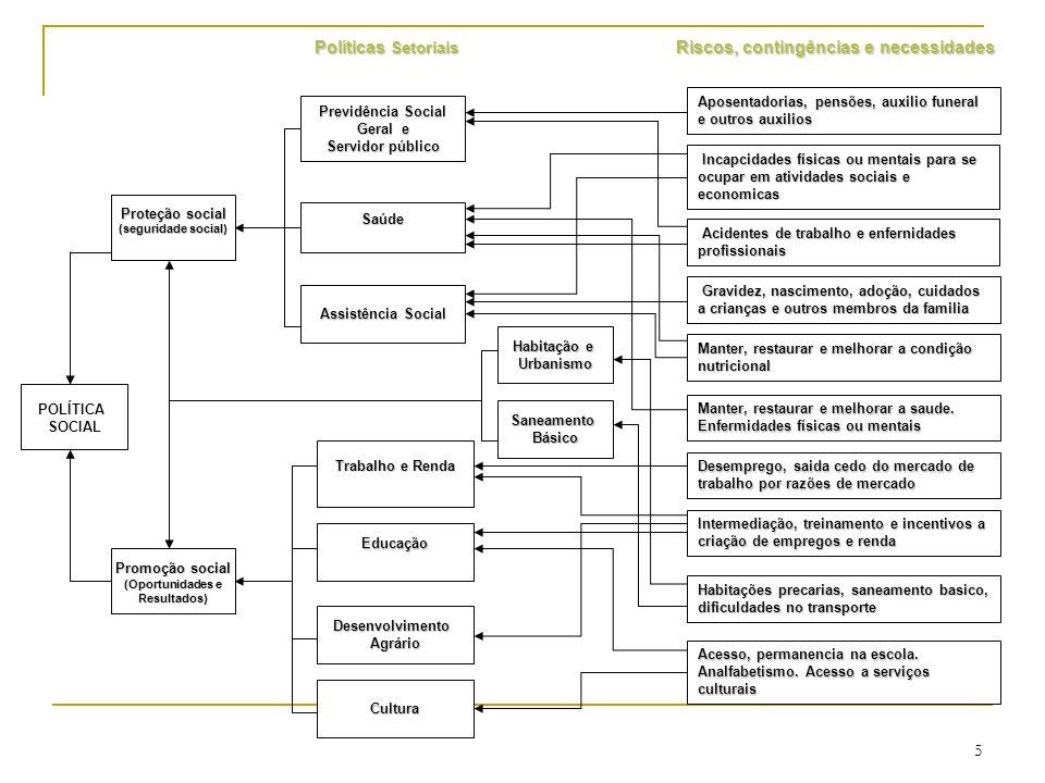 POLÍTICA SOCIAL Promoção social (Oportunidades e Resultados) Proteção social (seguridade social) Saúde Previdência Social Geral e Servidor público Ass
