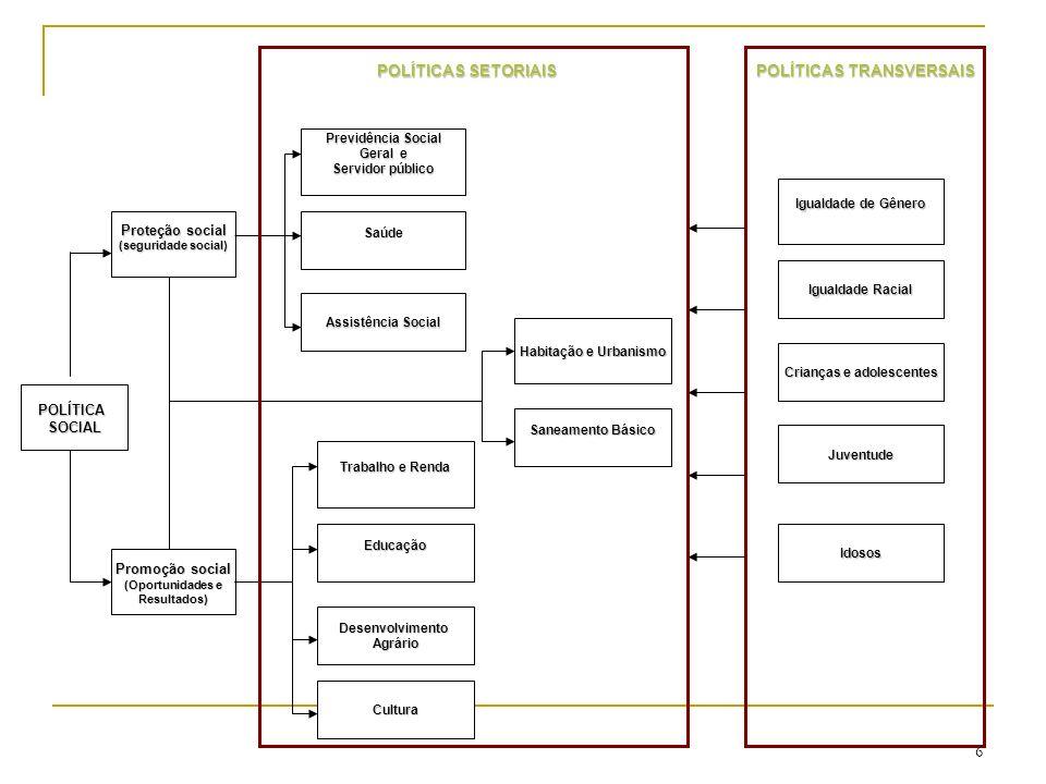 PolíticaSocial Promoção social (Oportunidades e Resultados) Proteção social (seguridade social) Saúde Previdência Social Regime Geral e Servidor público Assistência Social Saneamento Básico Habitação e Urbanismo Educação Trabalho e Renda DesenvolvimentoAgrário Cultura APARATO DISPONÍVEL POLÍTICAS SETORIAIS Sistema Único de Saúde SUS Sistema Previdenciário RGPS (Centralizado) RPPS (descentralizado) Sistema Único de Assistência Social SUAS Ministério das Cidades (centralizado e Descentralizado execução) Sistema Federativo de Educação Ministério do Trabalho (centralizado e descentralizado) Incra e Territórios da cidadania Sistema em processo de constituição 63.267 ambulatórios 63.267 ambulatórios 6.101 internações 6.101 internações 7.162 urgências 7.162 urgências 21.357 diagnose e terapia 21.357 diagnose e terapia 2.320 Agências da Previdência 2.320 Agências da Previdência 193 Prev cidades 193 Prev cidades agencias do RPPS agencias do RPPS 5.142 Cras cadastrados 5.142 Cras cadastrados 4.244 Cras c/cofinanciamento fed.