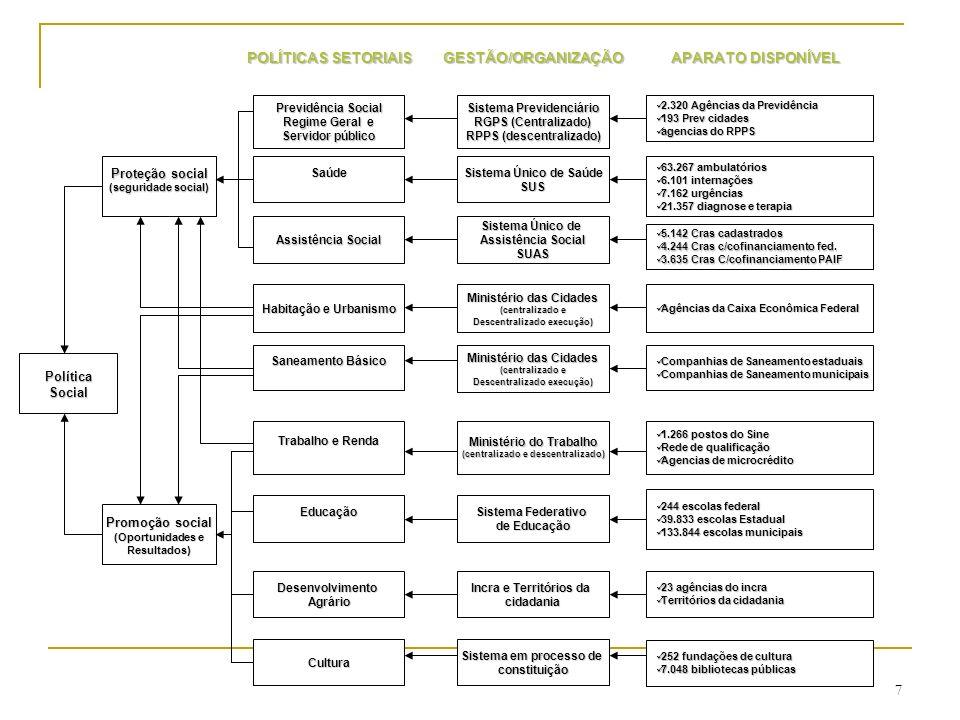 POLÍTICASOCIAL Promoção social (Oportunidades e Resultados) Proteção social (seguridade social) Saúde Previdência Social Geral e Servidor público Assistência Social Educação Trabalho e Renda DesenvolvimentoAgrário PROGRAMAS/AÇÕES POLÍTICAS SETORIAIS Aposentadorias e Pensões Trabalho Seguro desemprego (1) Departamento de Atenção Básica, Ministério da Saúde.