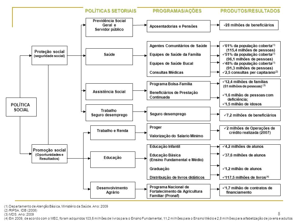 POLÍTICASOCIAL Promoção social (Oportunidades e Resultados) Proteção social (seguridade social) Saúde Previdência Social Geral e Servidor público Assi