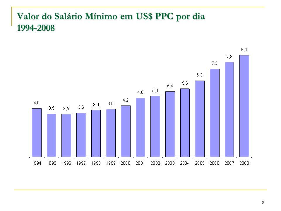 Valor do Salário Mínimo em US$ PPC por dia 1994-2008 9