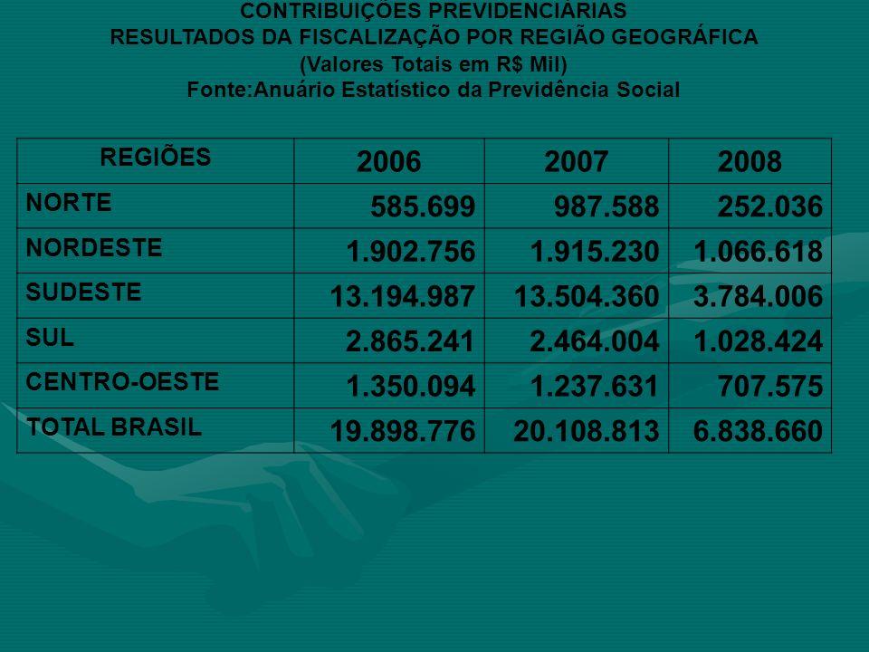 CONTRIBUIÇÕES PREVIDENCIÁRIAS RESULTADOS DA FISCALIZAÇÃO POR REGIÃO GEOGRÁFICA (Valores Totais em R$ Mil) Fonte:Anuário Estatístico da Previdência Soc