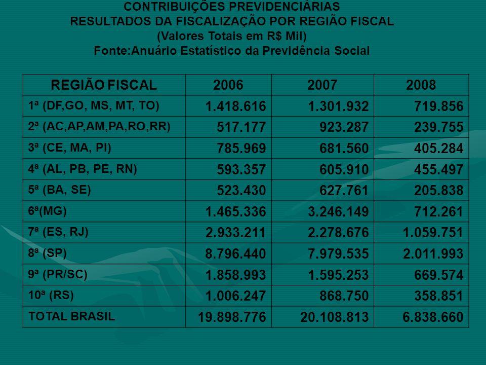 CONTRIBUIÇÕES PREVIDENCIÁRIAS RESULTADOS DA FISCALIZAÇÃO POR REGIÃO FISCAL (Valores Totais em R$ Mil) Fonte:Anuário Estatístico da Previdência Social