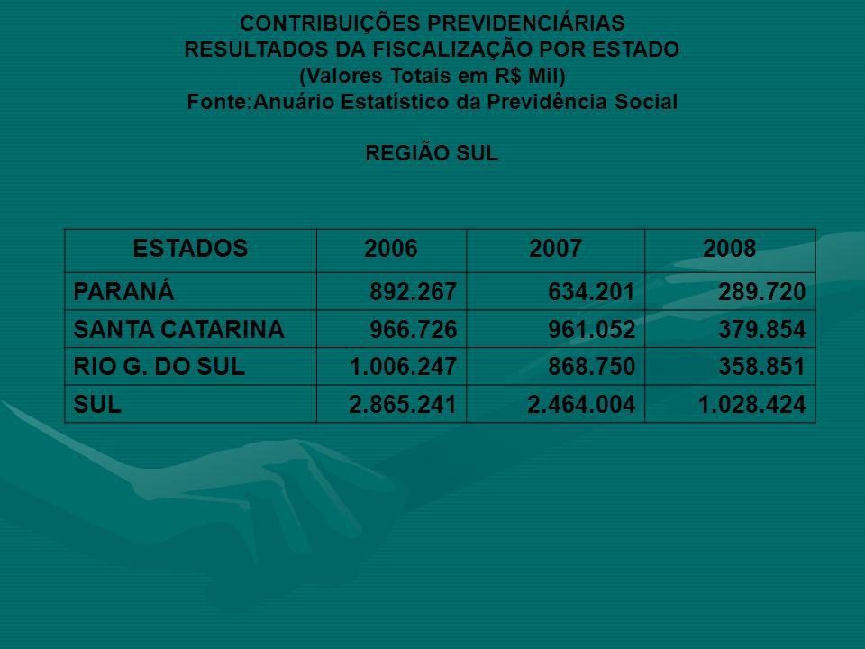CONTRIBUIÇÕES PREVIDENCIÁRIAS RESULTADOS DA FISCALIZAÇÃO POR ESTADO (Valores Totais em R$ Mil) Fonte:Anuário Estatístico da Previdência Social REGIÃO