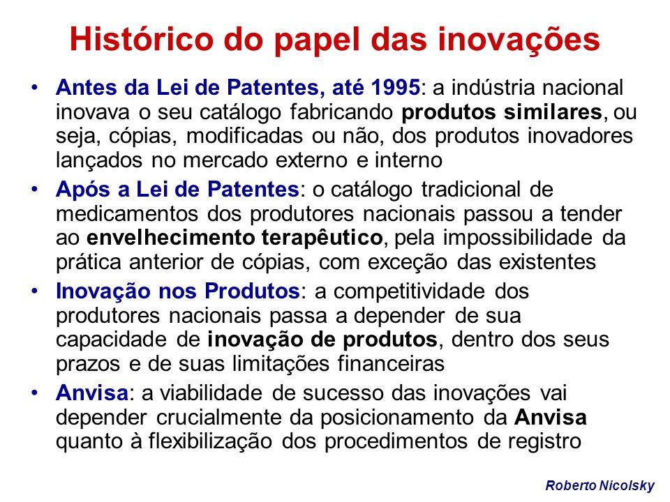 Histórico do papel das inovações Antes da Lei de Patentes, até 1995: a indústria nacional inovava o seu catálogo fabricando produtos similares, ou sej