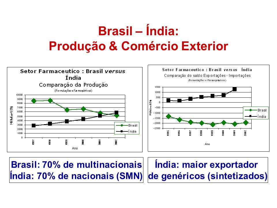 Brasil – Índia: Produção & Comércio Exterior Índia: maior exportador de genéricos (sintetizados) Brasil: 70% de multinacionais Índia: 70% de nacionais