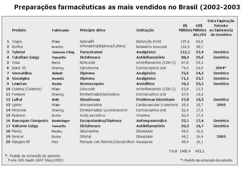 Preparações farmacêuticas as mais vendidos no Brasil (2002-2003) *: Pedido de extensão de patente Fonte: IMS Health (MAT Março/2003)