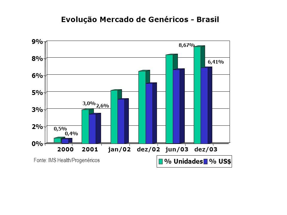 Evolução Mercado de Genéricos - Brasil % Unidades% US$ Fonte: IMS Health/Progenéricos 0,5% 0,4% 3,0% 2,6% 8,67% 6,41% 0% 2% 3% 5% 6% 8% 9% 20002001jan