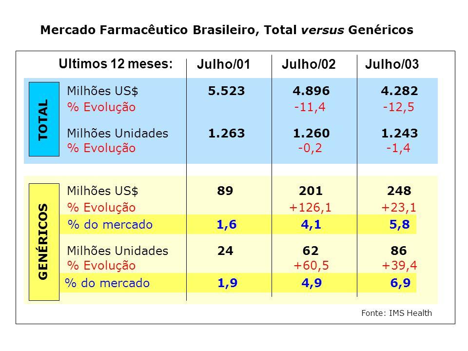 Mercado Farmacêutico Brasileiro, Total versus Genéricos Julho/01Julho/02Julho/03 Milhões US$5.5234.8964.282 % Evolução-11,4-12,5 Milhões Unidades1.263