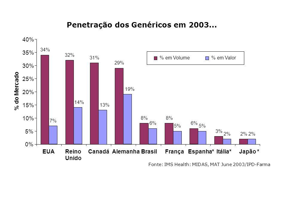 Penetração dos Genéricos em 2003... Fonte: IMS Health: MIDAS, MAT June 2003/IPD-Farma 34% 32% 31% 29% 8% 6% 3% 2% 7% 14% 13% 19% 6% 5% 2% 0% 5% 10% 15