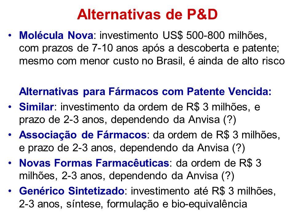 Alternativas de P&D Molécula Nova: investimento US$ 500-800 milhões, com prazos de 7-10 anos após a descoberta e patente; mesmo com menor custo no Bra