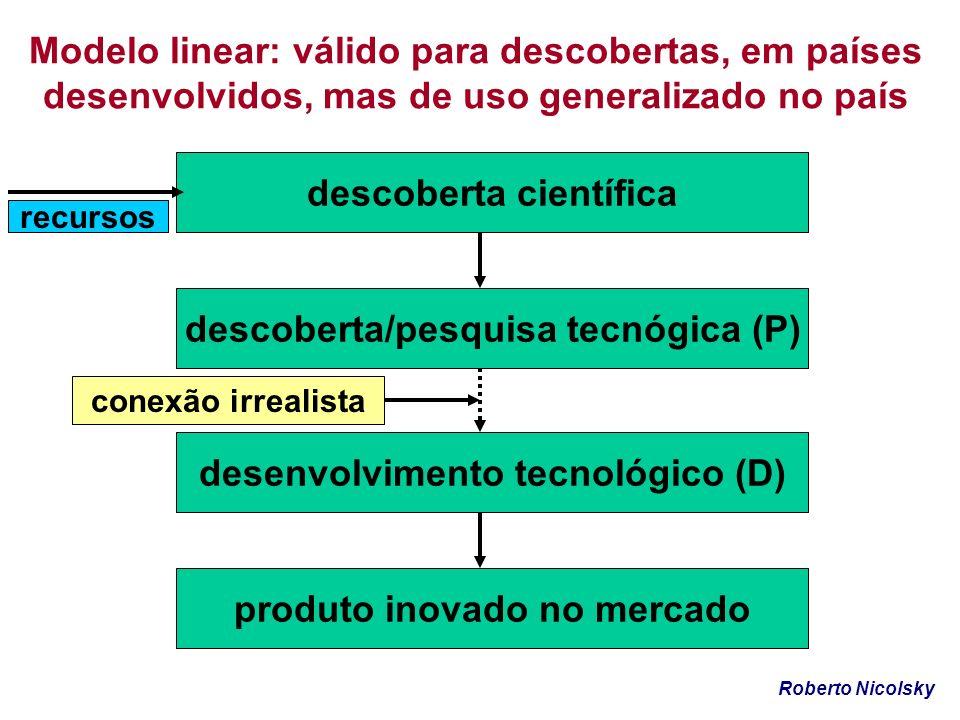 Modelo linear: válido para descobertas, em países desenvolvidos, mas de uso generalizado no país descoberta científica descoberta/pesquisa tecnógica (