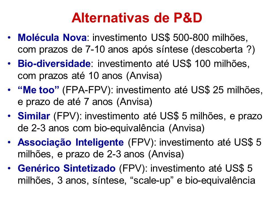 Alternativas de P&D Molécula Nova: investimento US$ 500-800 milhões, com prazos de 7-10 anos após síntese (descoberta ?) Bio-diversidade: investimento