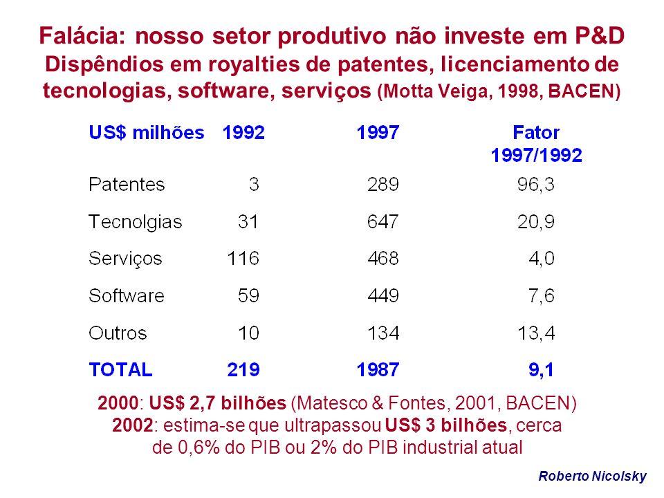 Falácia: nosso setor produtivo não investe em P&D Dispêndios em royalties de patentes, licenciamento de tecnologias, software, serviços (Motta Veiga,