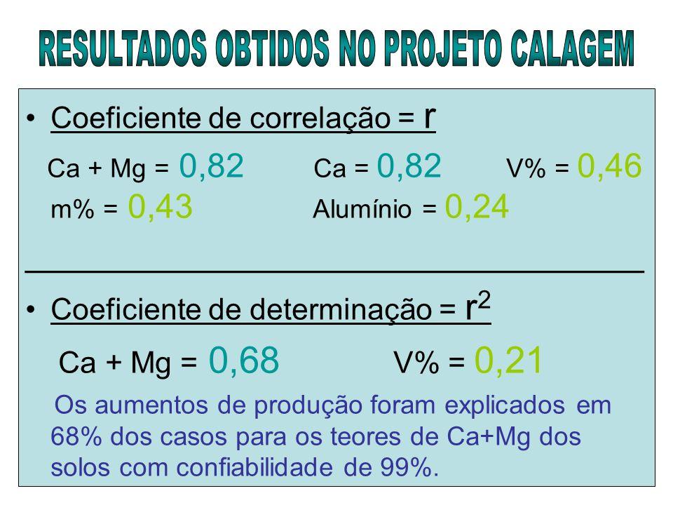 Coeficiente de correlação = r Ca + Mg = 0,82 Ca = 0,82 V% = 0,46 m% = 0,43 Alumínio = 0,24 _________________________________ Coeficiente de determinaç