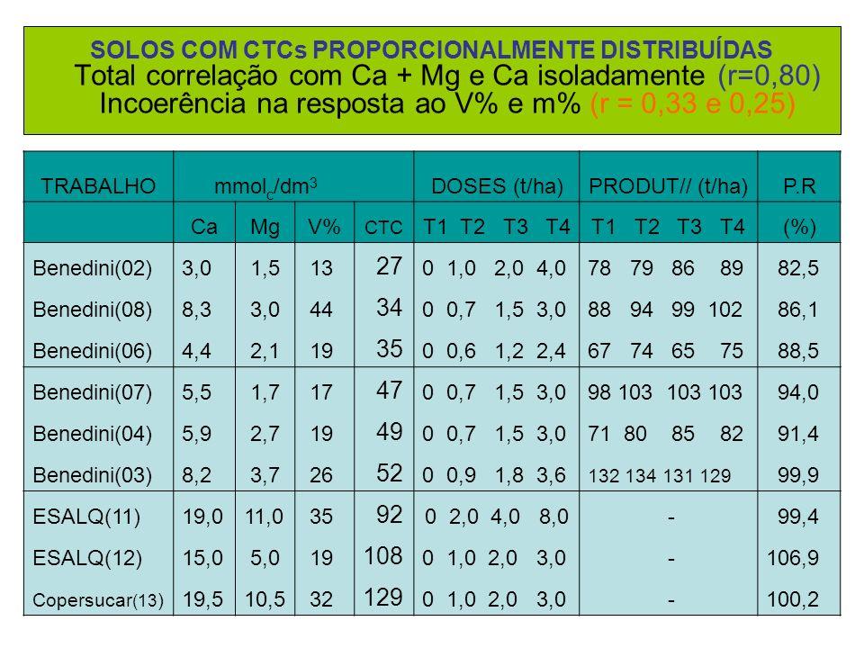 SOLOS COM CTCs PROPORCIONALMENTE DISTRIBUÍDAS Total correlação com Ca + Mg e Ca isoladamente (r=0,80) Incoerência na resposta ao V% e m% (r = 0,33 e 0