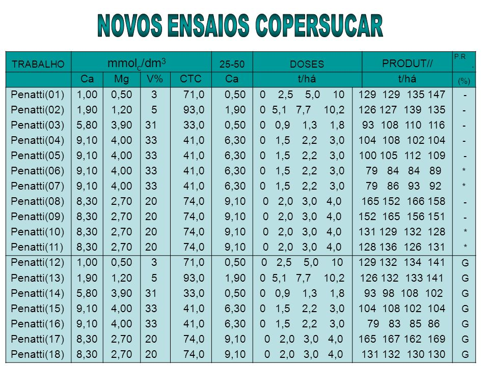 TRABALHO mmol c /dm 3 25-50DOSES PRODUT// P.R. CaMgV%CTCCat/há (%) Penatti(01)1,000,50 3 71,0 0,500 2,5 5,0 10129 129 135 147 - Penatti(02)1,901,20 5