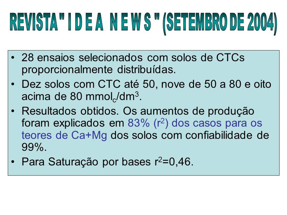 28 ensaios selecionados com solos de CTCs proporcionalmente distribuídas. Dez solos com CTC até 50, nove de 50 a 80 e oito acima de 80 mmol c /dm 3. R