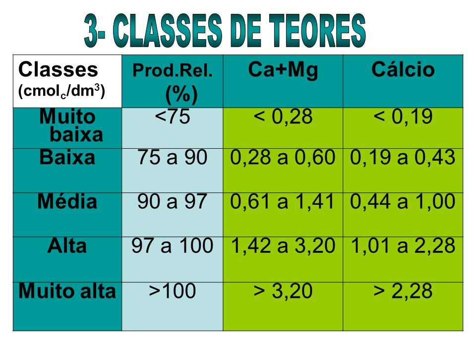 Classes (cmol c /dm 3 ) Prod.Rel. (%) Ca+MgCálcio Muito baixa <75< 0,28< 0,19 Baixa 75 a 90 0,28 a 0,600,19 a 0,43 Média90 a 970,61 a 1,410,44 a 1,00