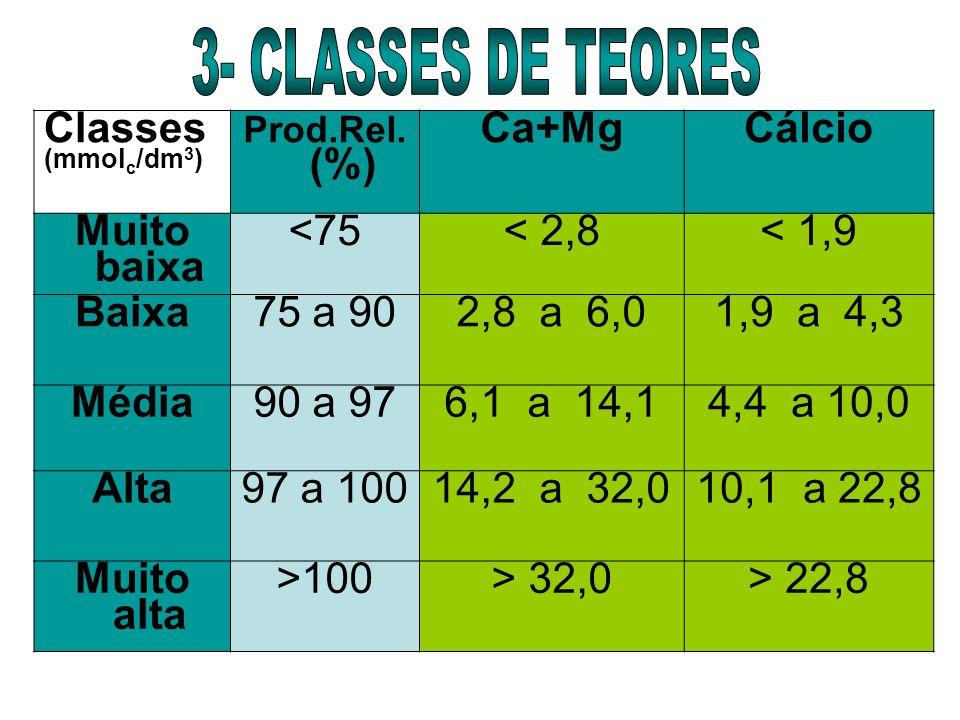 Classes (mmol c /dm 3 ) Prod.Rel. (%) Ca+MgCálcio Muito baixa <75< 2,8< 1,9 Baixa 75 a 90 2,8 a 6,01,9 a 4,3 Média90 a 976,1 a 14,14,4 a 10,0 Alta97 a