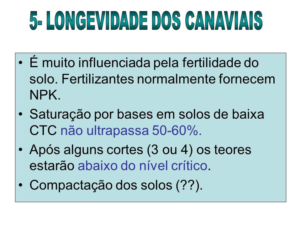 É muito influenciada pela fertilidade do solo. Fertilizantes normalmente fornecem NPK. Saturação por bases em solos de baixa CTC não ultrapassa 50-60%