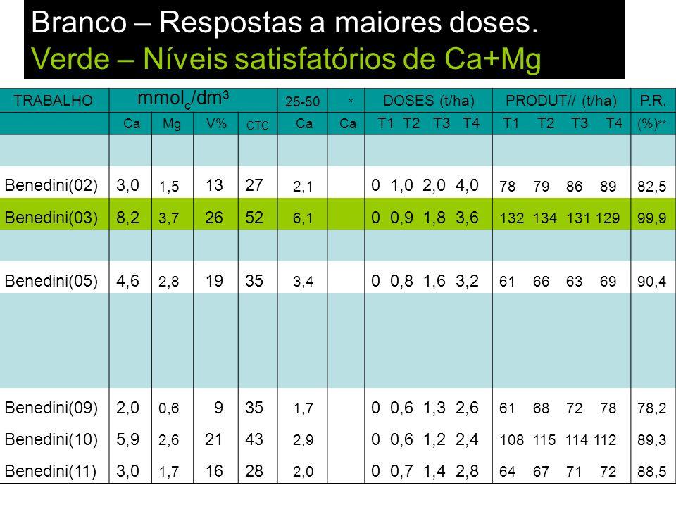 TRABALHO mmol c /dm 3 25-50 * DOSES (t/ha)PRODUT// (t/ha)P.R. CaMg V% CTC Ca T1 T2 T3 T4 (%) ** Benedini(02)3,0 1,5 1327 2,1 0 1,0 2,0 4,0 78 79 86 89