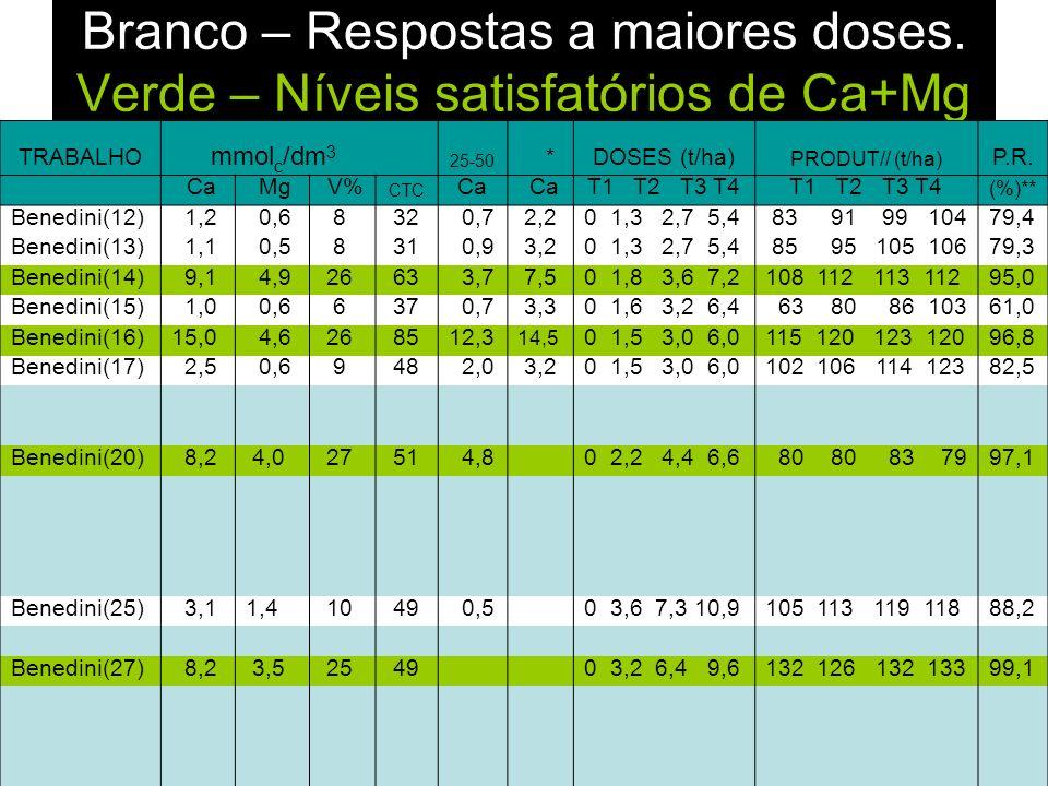 TRABALHO mmol c /dm 3 25-50 *DOSES (t/ha) PRODUT// (t/ha) P.R. Ca Mg V% CTC Ca T1 T2 T3 T4 (%)** Benedini(12) 1,2 0,6 8 32 0,7 2,20 1,3 2,7 5,4 83 91
