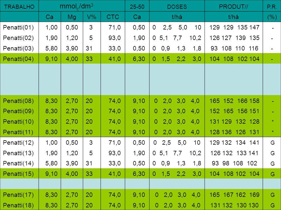 TRABALHO mmol c /dm 3 25-50DOSES PRODUT// P.R. CaMgV%CTCCat/há (%) Penatti(01) 1,000,50 3 71,0 0,500 2,5 5,0 10 129 129 135 147 - Penatti(02) 1,901,20