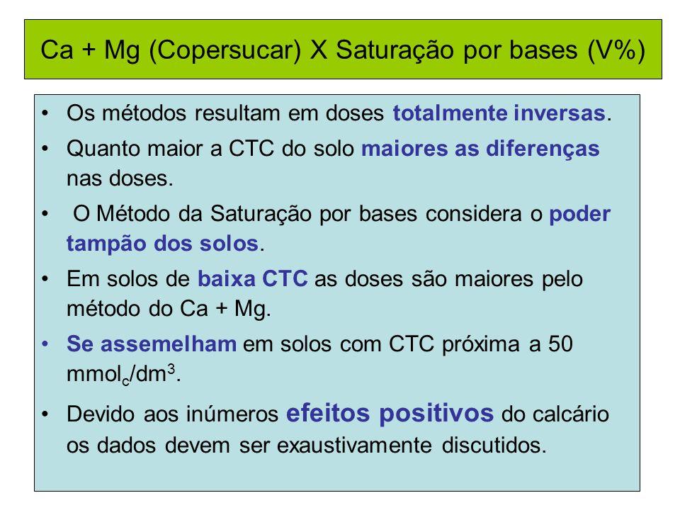 Ca + Mg (Copersucar) X Saturação por bases (V%) Os métodos resultam em doses totalmente inversas. Quanto maior a CTC do solo maiores as diferenças nas
