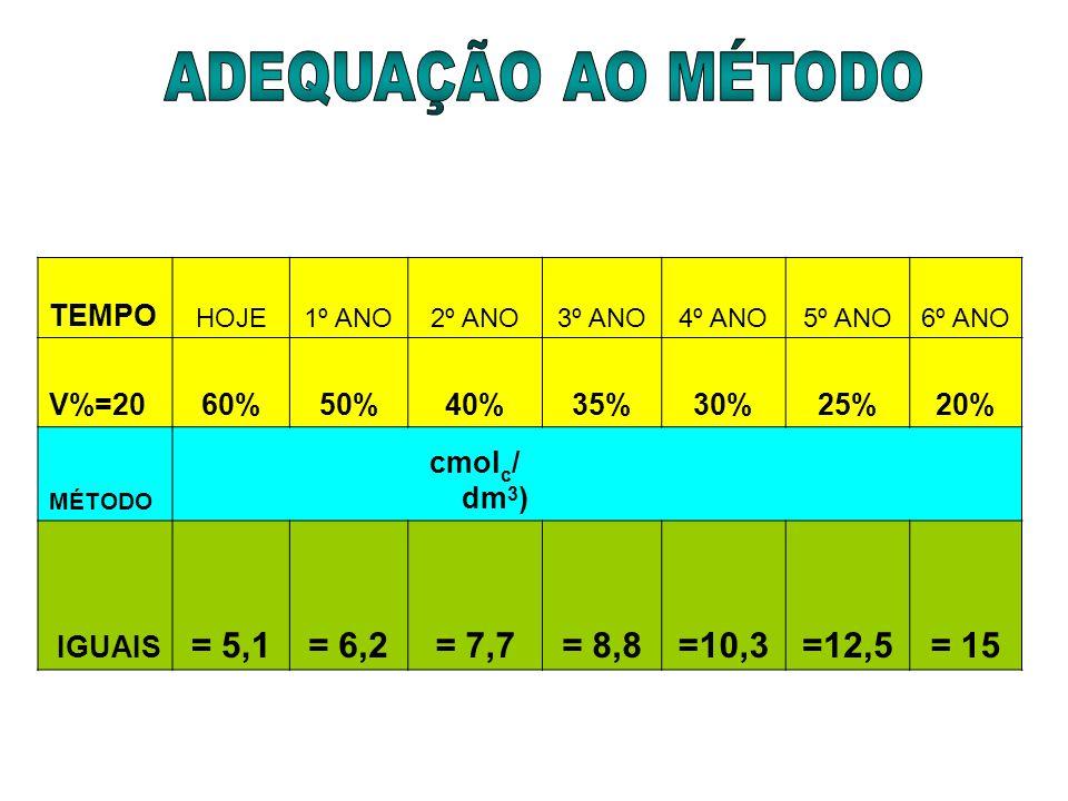 TEMPO HOJE1º ANO2º ANO3º ANO4º ANO5º ANO6º ANO V%=2060%50%40%35%30%25%20% MÉTODO cmol c / dm 3 ) IGUAIS = 5,1= 6,2= 7,7= 8,8=10,3=12,5= 15