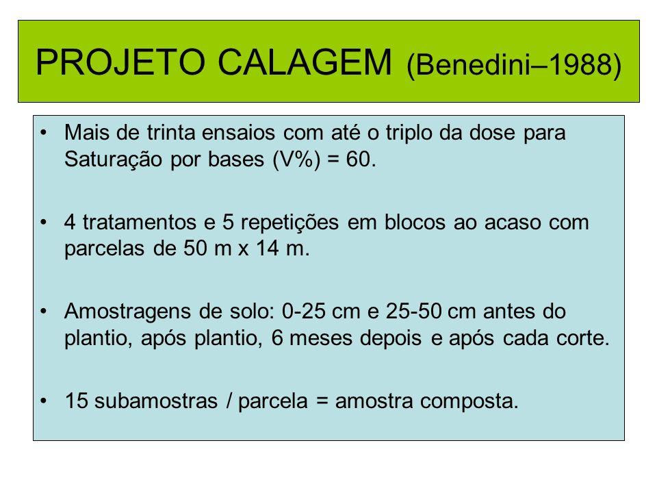 PROJETO CALAGEM (Benedini–1988) Mais de trinta ensaios com até o triplo da dose para Saturação por bases (V%) = 60. 4 tratamentos e 5 repetições em bl