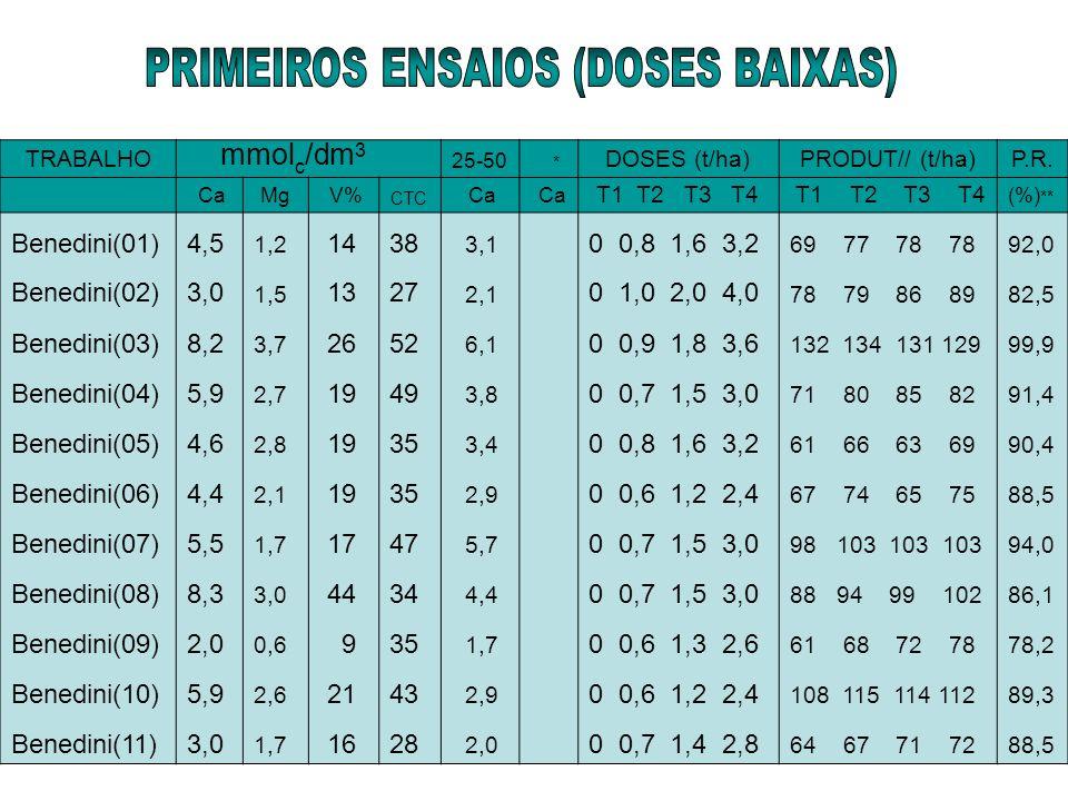 TRABALHO mmol c /dm 3 25-50 * DOSES (t/ha)PRODUT// (t/ha)P.R. CaMg V% CTC Ca T1 T2 T3 T4 (%) ** Benedini(01)4,5 1,2 1438 3,1 0 0,8 1,6 3,2 69 77 78 78
