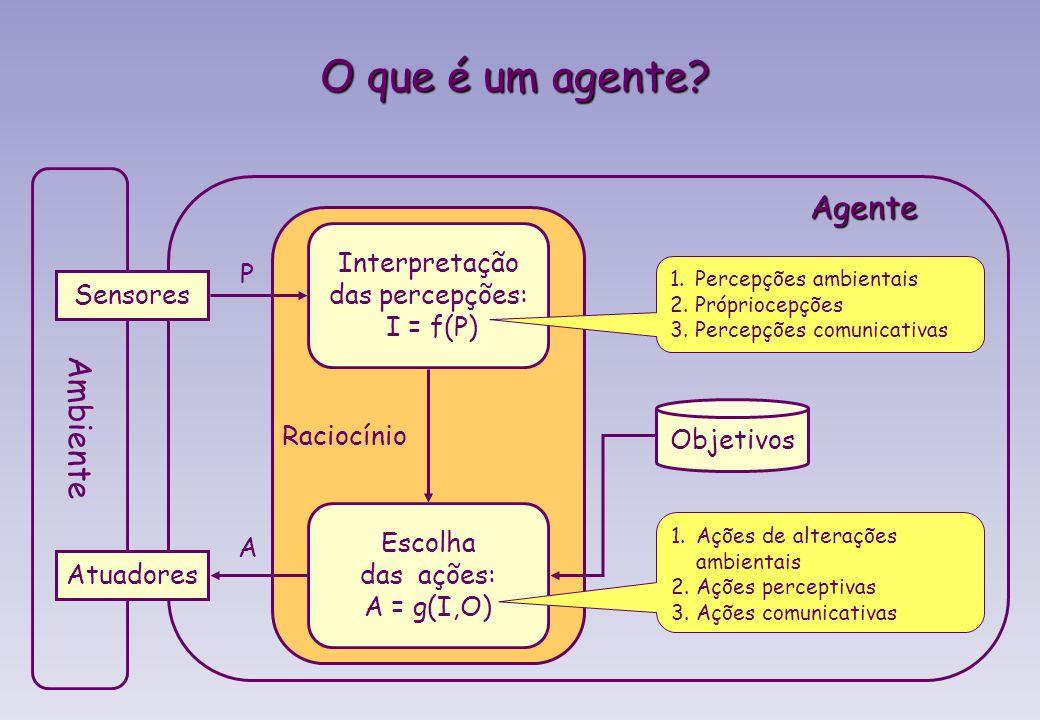 O que é um agente? Definição geral mínima Qualquer entidade (humano, animal, robô, software): ambiente Imersa ou situada em um ambiente (físico, virtu