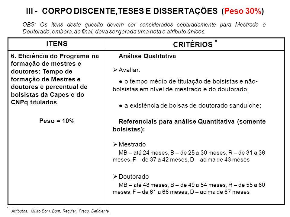 III - CORPO DISCENTE,TESES E DISSERTAÇÕES (Peso 30%) ITENS CRITÉRIOS * 6. Eficiência do Programa na formação de mestres e doutores: Tempo de formação