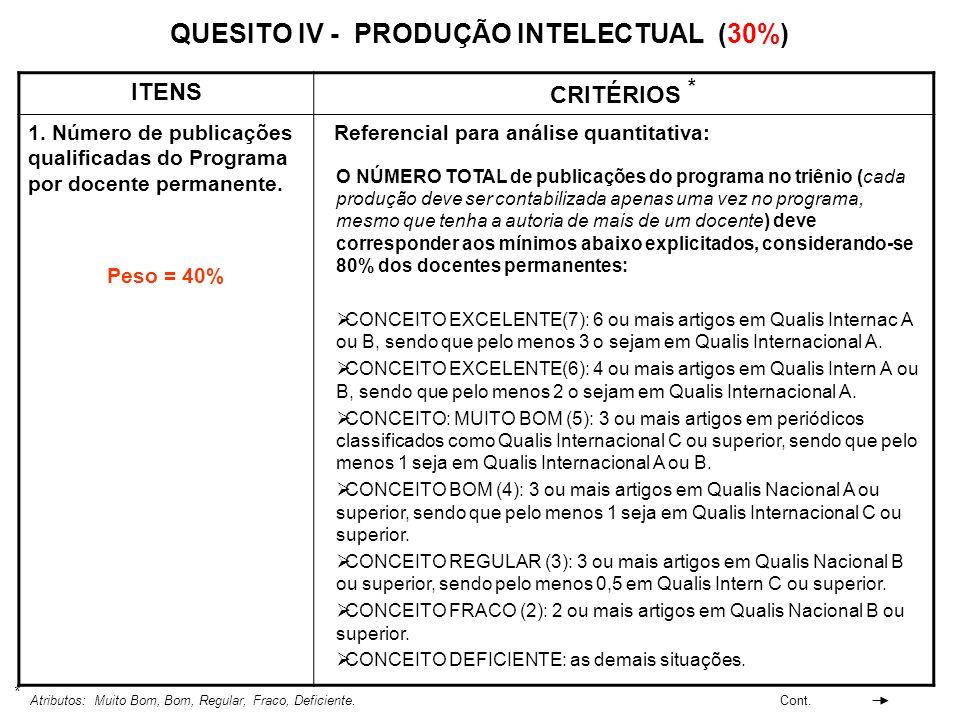 QUESITO IV - PRODUÇÃO INTELECTUAL (30%) ITENS CRITÉRIOS * 1. Número de publicações qualificadas do Programa por docente permanente. Peso = 40% Referen