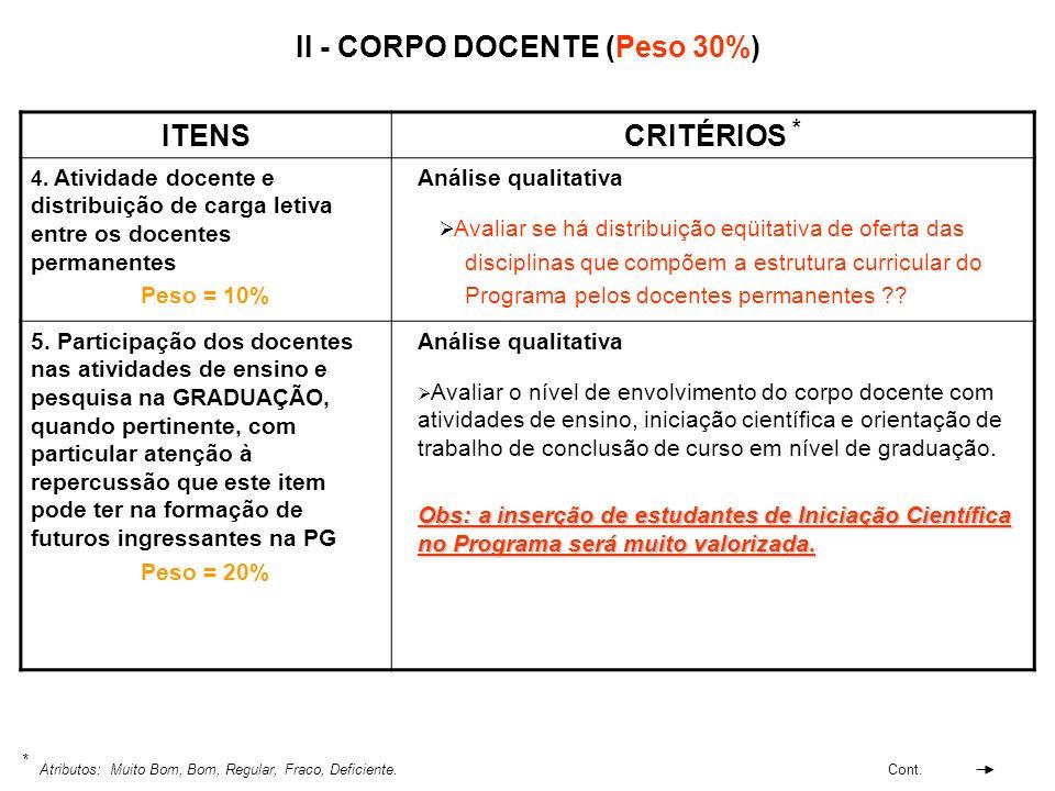 II - CORPO DOCENTE (Peso 30%) ITENSCRITÉRIOS * 4. Atividade docente e distribuição de carga letiva entre os docentes permanentes Peso = 10% Análise qu