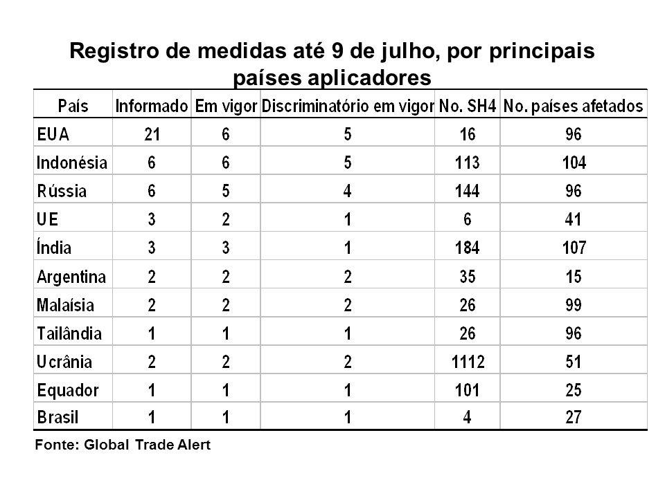 Fonte: Global Trade Alert Registro de medidas até 9 de julho, por principais países aplicadores
