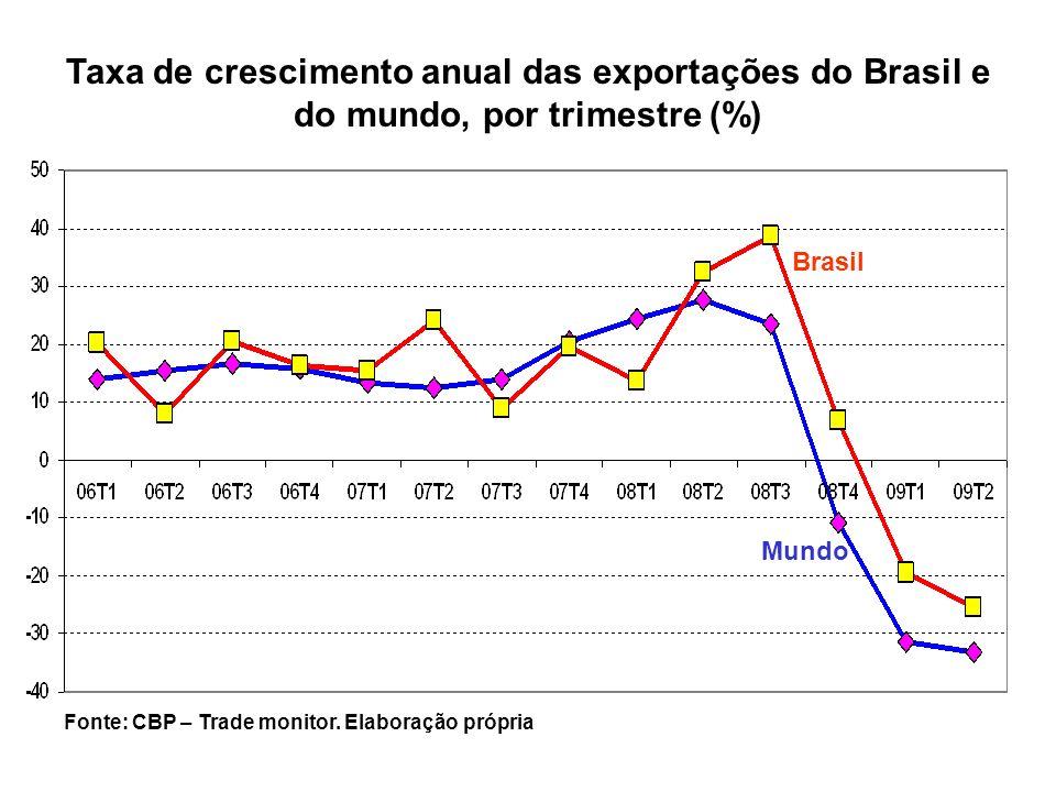 Brasil Mundo Taxa de crescimento anual das exportações do Brasil e do mundo, por trimestre (%) Fonte: CBP – Trade monitor. Elaboração própria
